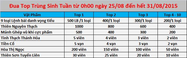 Kiếm Thế 17 phái duy nhất đang làm loạn Game thủ Việt. Event tháng 8 công nhận là khó cưỡng Top%2BTu%25E1%25BA%25A7n