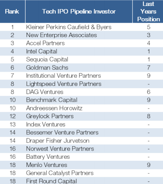 """biggest tech IPO Pipeline investors"
