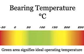 Temperatura Rodamientos: ¿Por qué se calientan los Rodamientos?