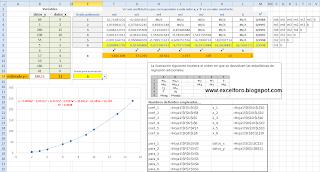 Obtener línea de tendencia polinómica matricialmente.