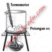 Gambar Gelas dengan pengukur suhu termometer