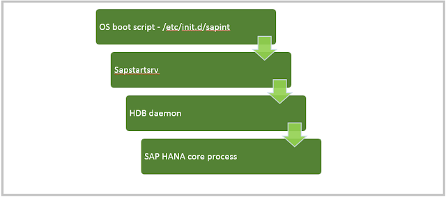 SAP HANA Start-up sequence