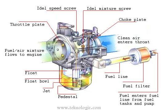 Sistem karburator pada kendaraan bermotor - www.teknologiz.com