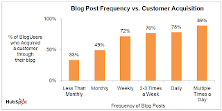 Blogging Frequency to Leads gained