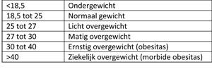 Body Mass Index tabel