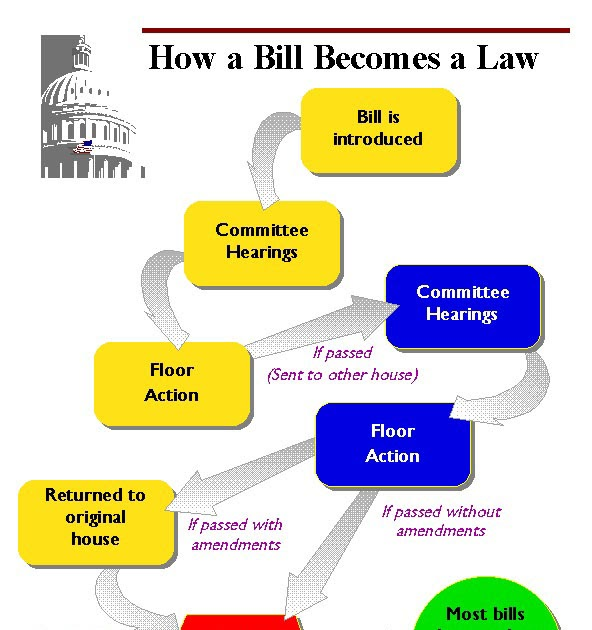 process essay - how bills become a law Find out more about the history of bill of rights, including videos, interesting  to  be confronted with the witnesses against him to have compulsory process for.
