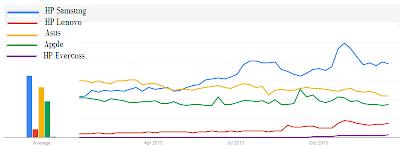 Grafik penelusuran harga HP Samsung Android 2013