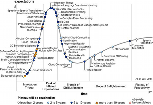 Hype Cycle des technologies émergentes 2014