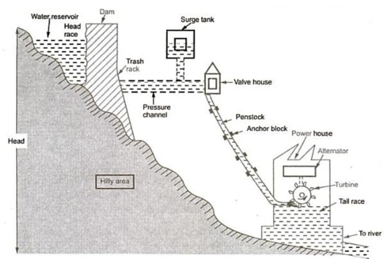 Hydroelectric Power Plant Schematic Diagram Standard Electrical