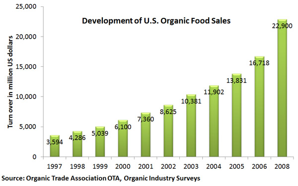 Organic Food Demand And Supply