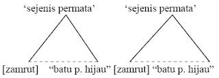 Bagan segitiga semantik majas repetisi