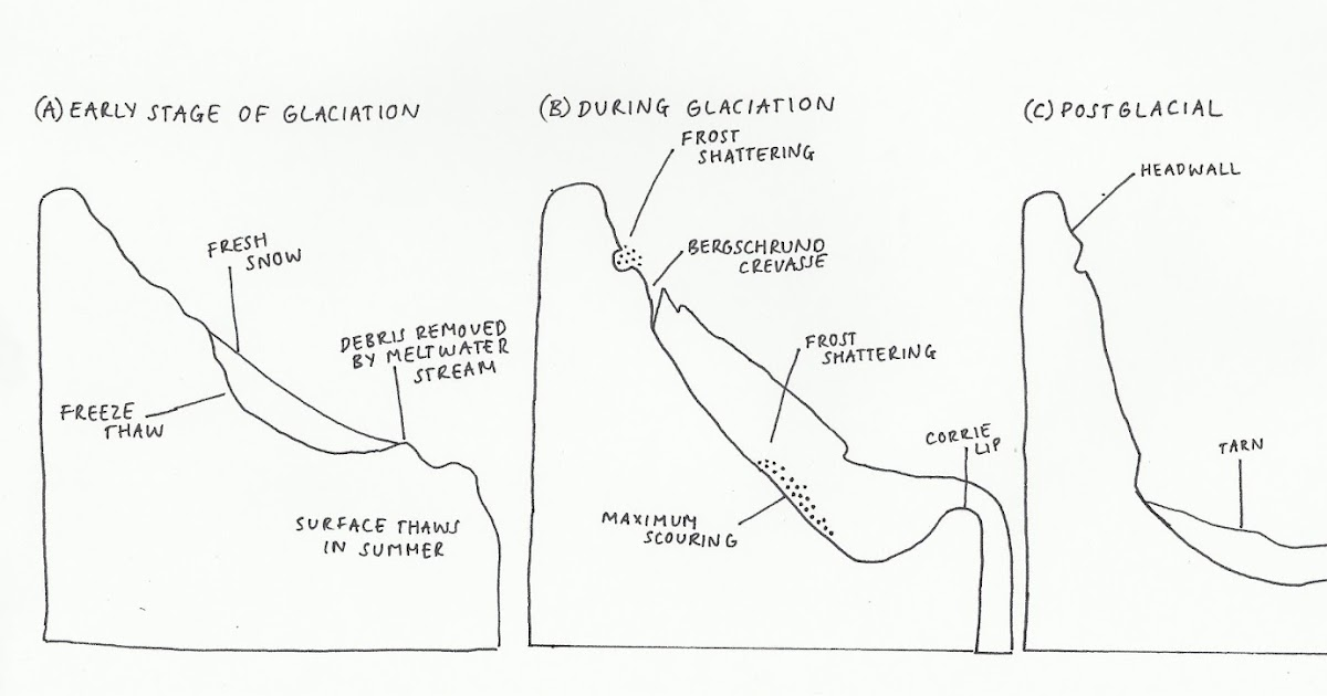Formation Of A Corriecirque Phys Geog