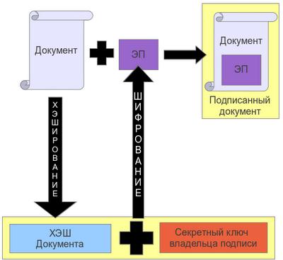 Схемы подписания электронных