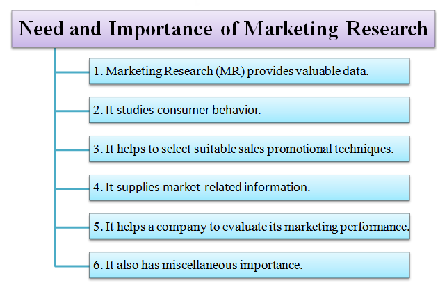 explain the limitations of marketing research used to contribute to the development of kellogg s mar -primary research is research carried out by the marketing team of the business to find out new/update information effecting the business this can be carried out by different methods and they are: -tesco use their primary research to know how their service is proceeding and how different stores.