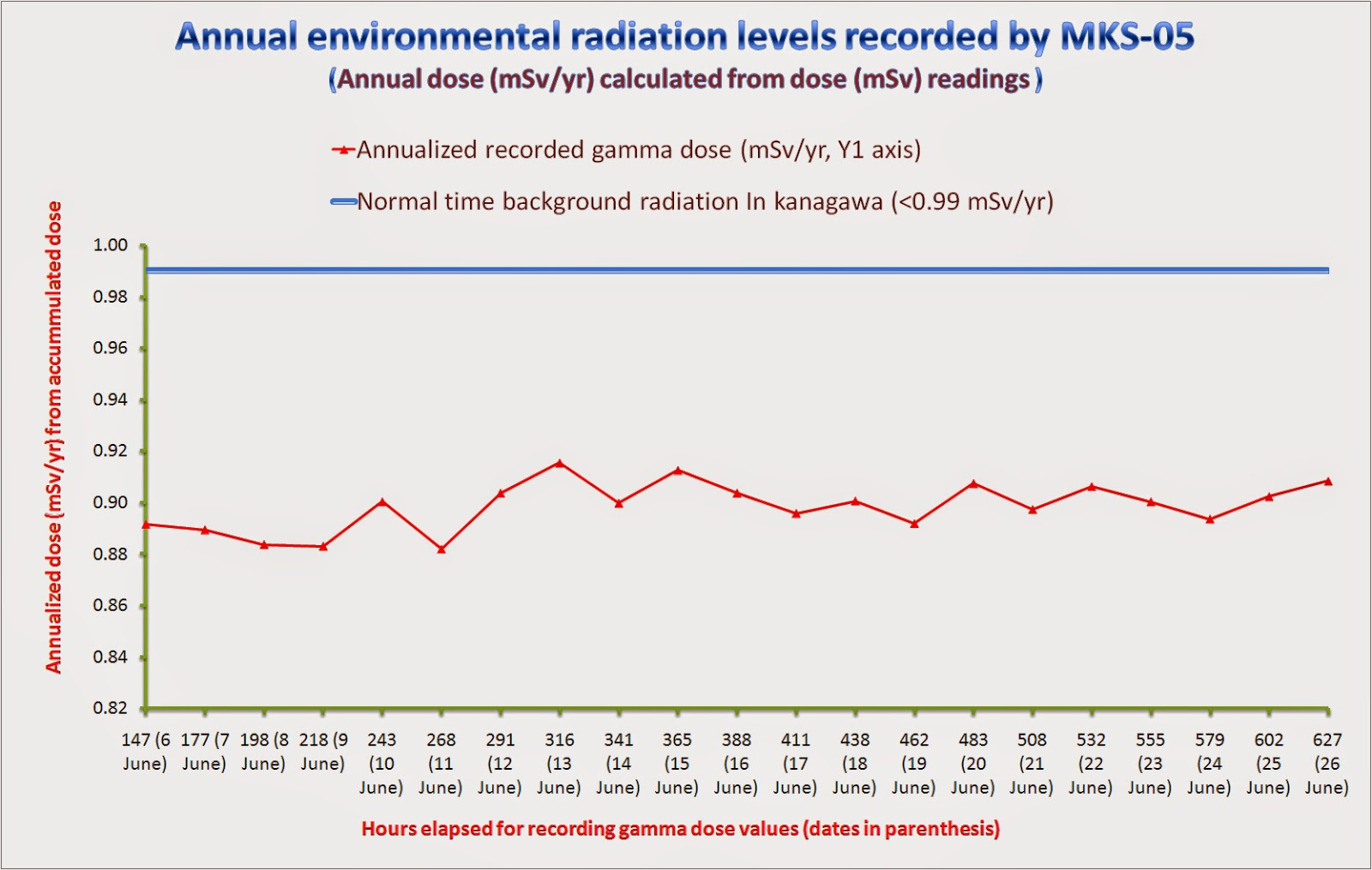 ... but below the normal time background radiation values in the long term.