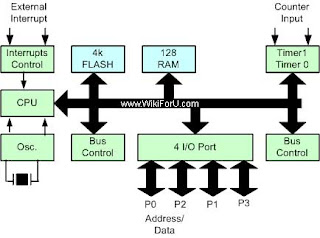 architecture of 8051 microcontroller block diagram and construction rh wikiforu com