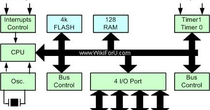 Architecture of 8051 microcontroller block diagram and construction architecture of 8051 microcontroller block diagram and construction of 8051 wiki for you ccuart Image collections