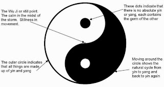 Yin and Yang explained