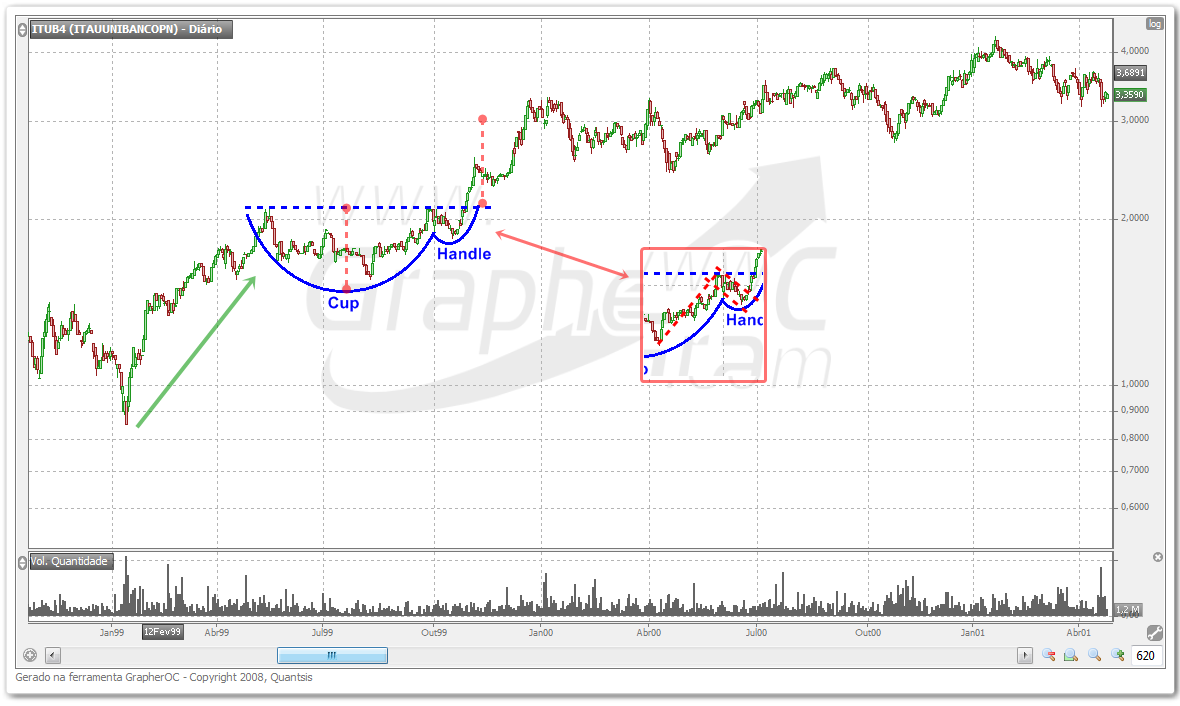 Cup and Handle - Padrões Análise Técnica