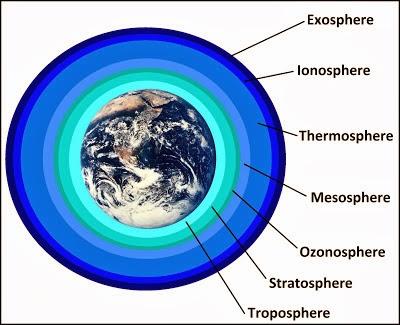 langit 7 lapis adalah atmosfer