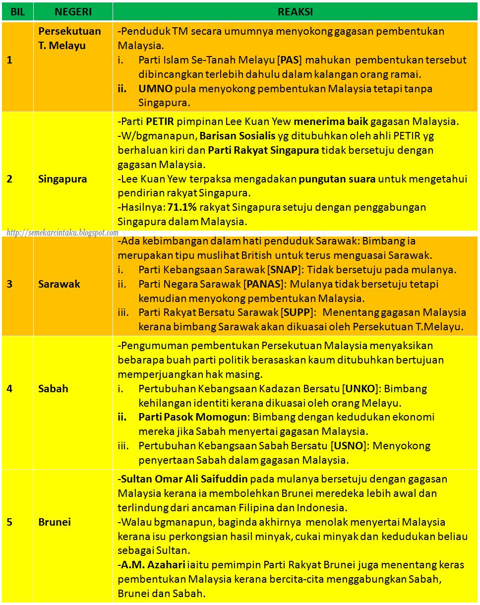Blog Sejarah STPM Baharu: Semekar Cintaku : Reaksi Terhadap ...
