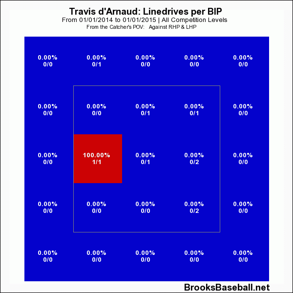 Travis D'Arnaud Line Drive Per Balls In Play