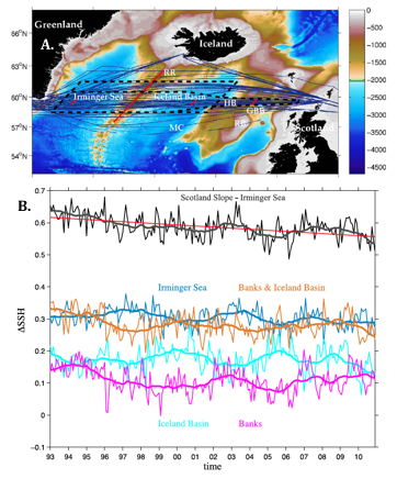 Sea Level Height and Trends in Inflow of Warm Atlantic Water
