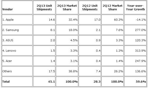 Apple rimane il primo produttore al mondo di Tablet ma perde quote; migliorano sensibilmente tutti gli altri produttori che utilizzano Android come Samsung, Asus, Lenovo, Acer