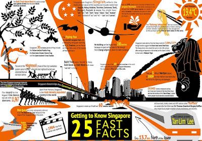 infographis singapura