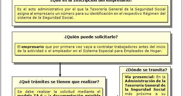 Folcanarias Inscripci N De La Empresa En La Seguridad Social