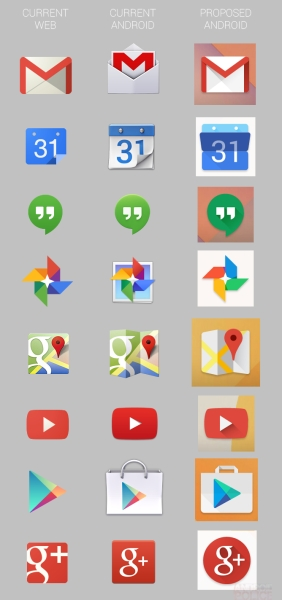 Confronto tra le icone Google destinate al Web e su Android