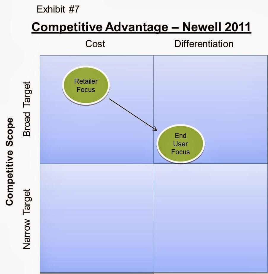 newell company corporate strategy essay