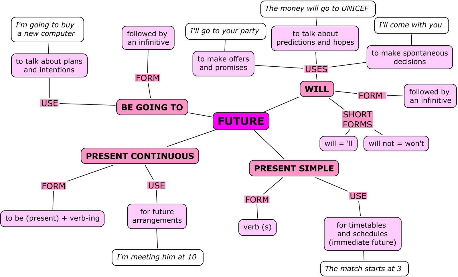 Soraya Moreno's Blog: FUTURE FORMS: GOING TO, PRESENT CONTINUOUS, WILL