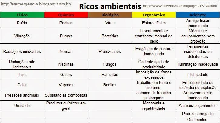 O que são riscos biologicos