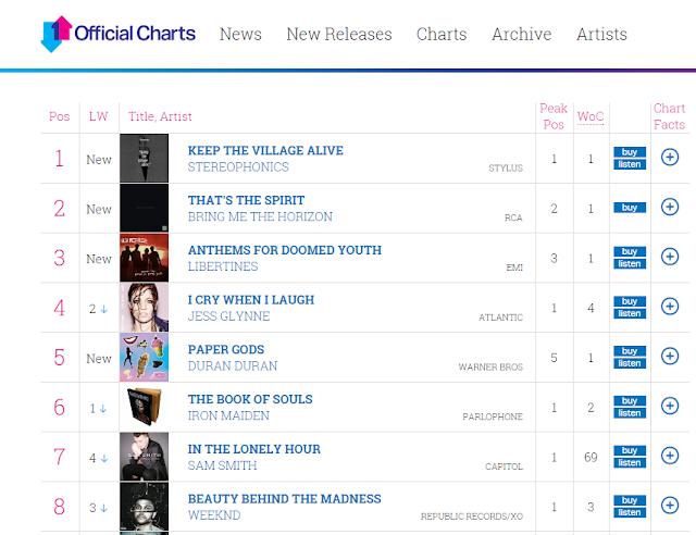 UK Charts albums, duran duran charts, paper gods charts, meilleures ventes d'albums angleterre, succès duran duran, ventes duran duran, pressure off, single pressure off, succès duran duran