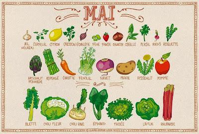 fruits et légumes pour le mois de mai