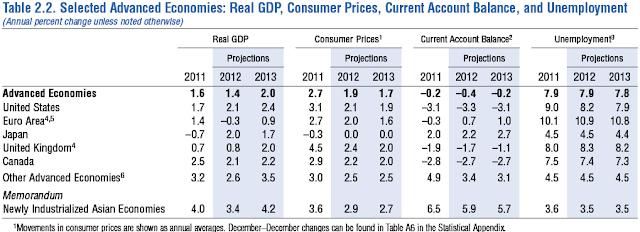 GDP europe