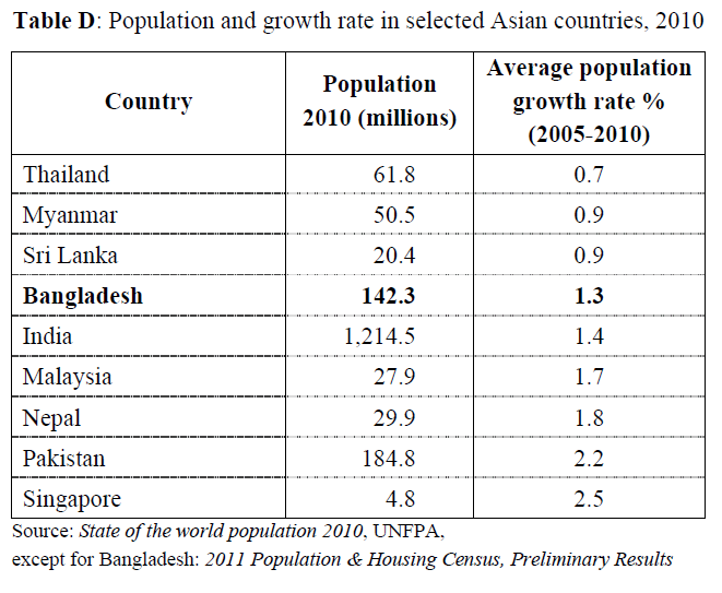 population growth and asian developing countries Population - the developing countries since 1950: accelerating population growth by 1960 many developing countries had rates of increase as high as 3 percent a year, exceeding by two- or threefold the highest rates ever experienced by european populations.
