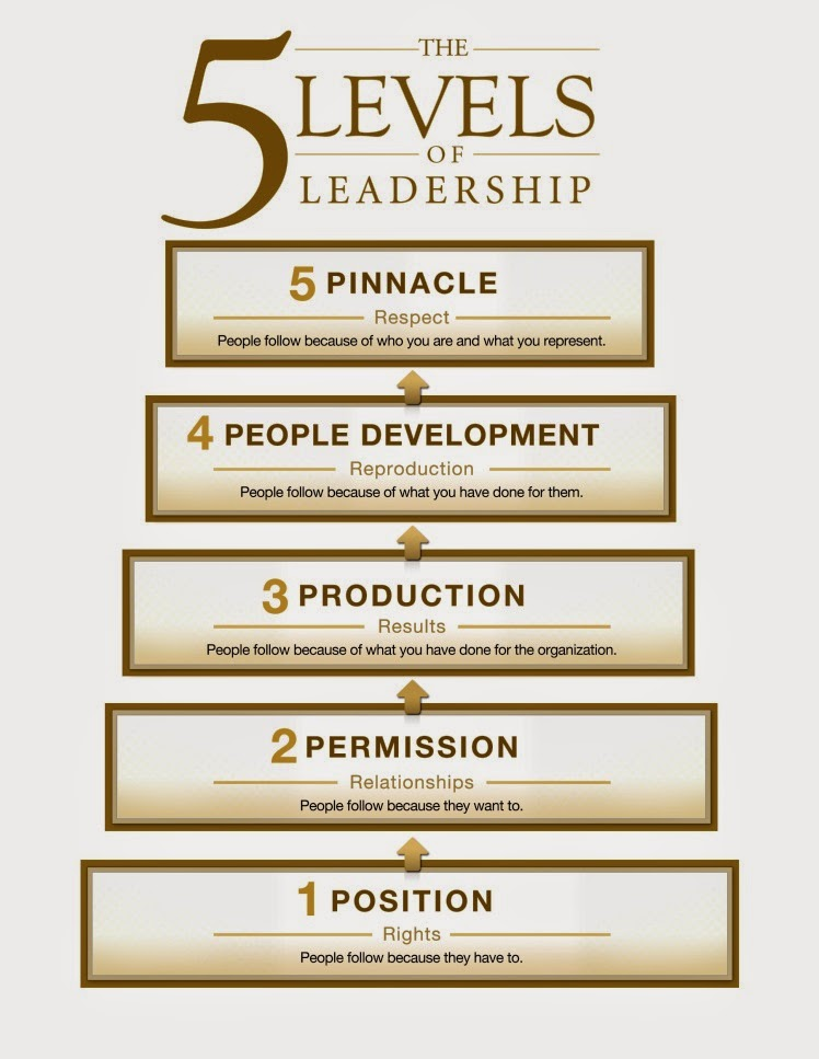 Queso says..: The 5 Levels of Leadership