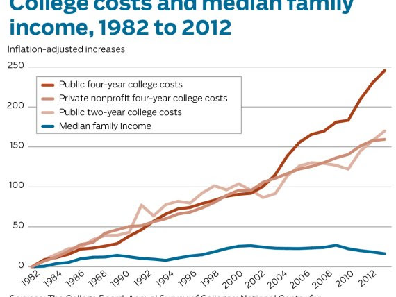 How College Costs Are Skyrocketing Out Of Middle-Class America's Reach