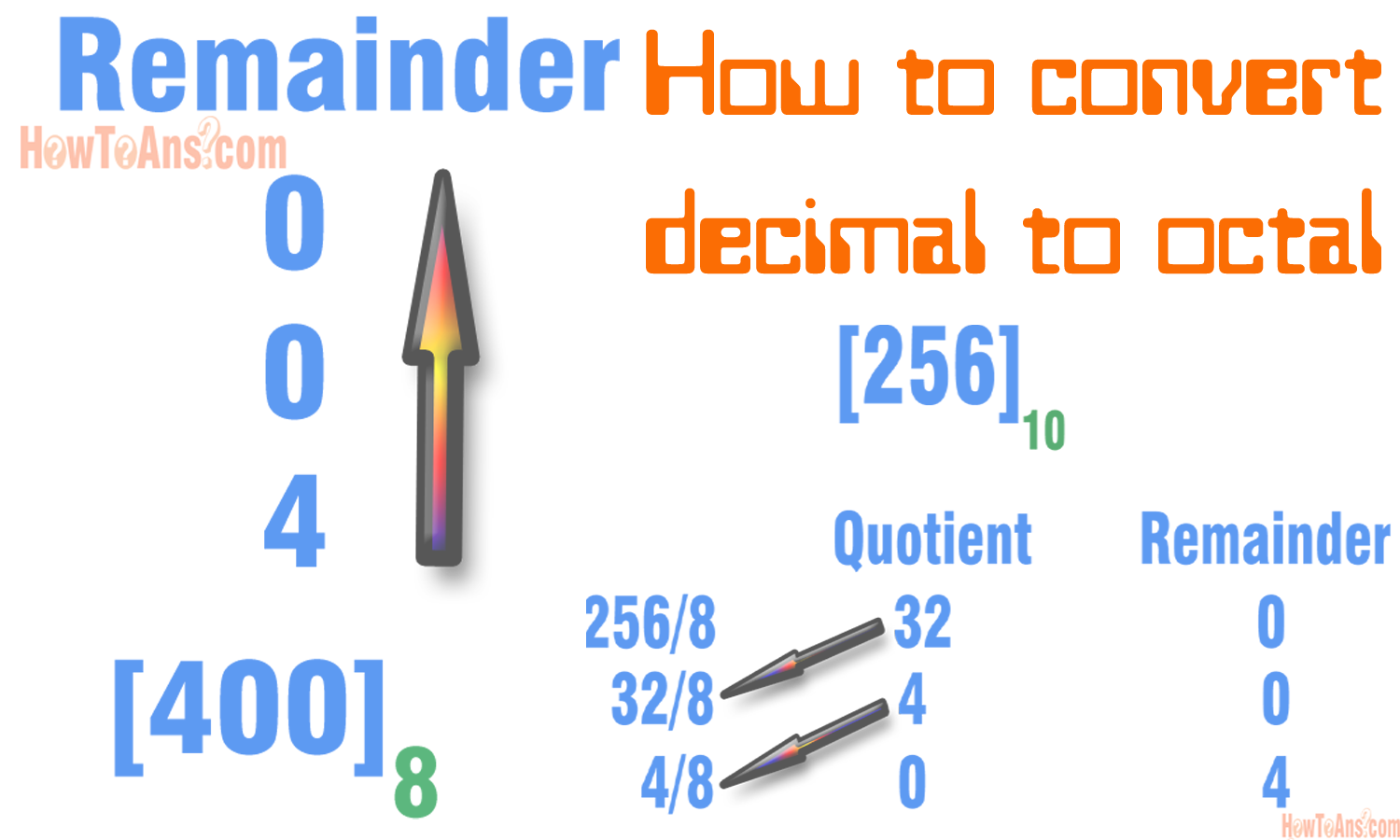 Binary number conversion tutorial