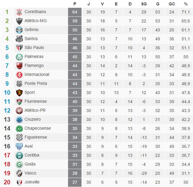 A tabela com a classificação do Brasileirão 2015 após a 30ª rodada