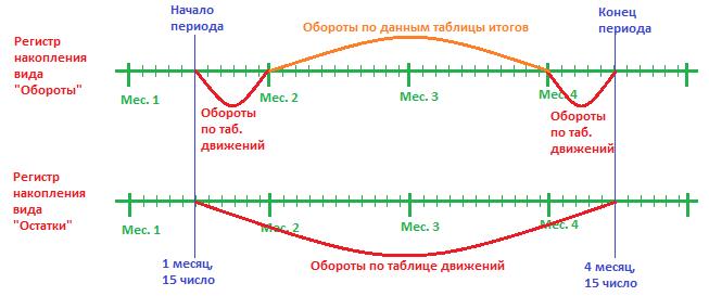 """Получение данных для виртуальной таблицы """"Обороты"""" в зависимости от вида регистра накопления (""""Остатки"""" или """"Оброты"""")"""