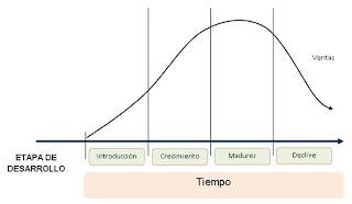 ¿Qué significa o que  es ciclo de vida de los productos/servicios?-diccionario empresarial