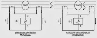 Sistem pengaman relai Differensial