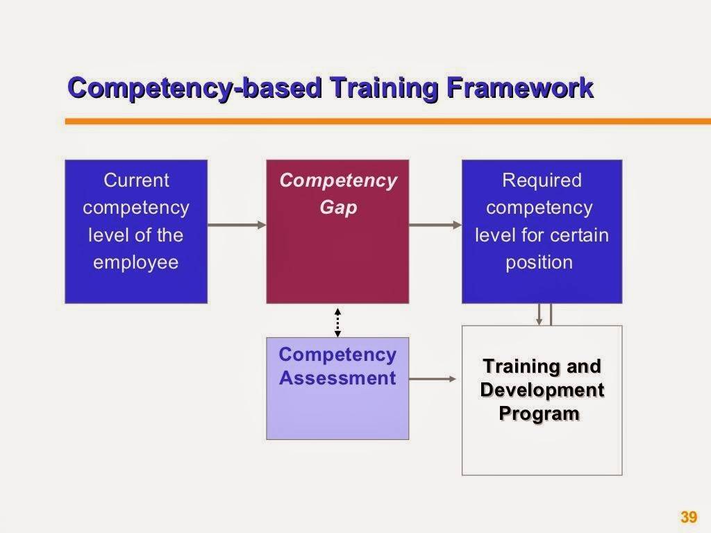Competency Based HRM PPT Slide 3