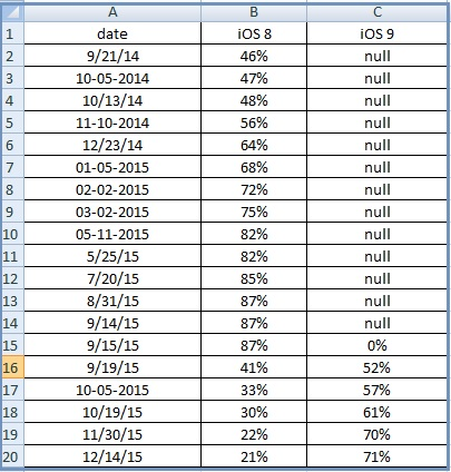 """ apple mobile OS adoption rate"""