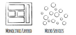 Convirtiendo Aplicaciones Java EE monolíticos a Microservicios
