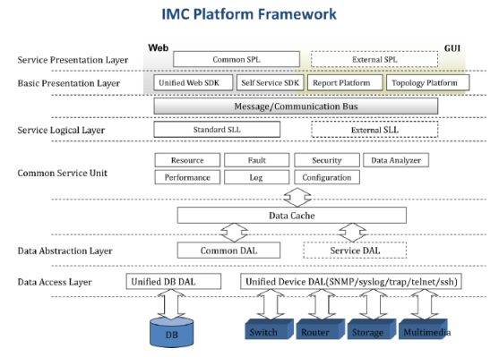 Network systems and management - HP Networking