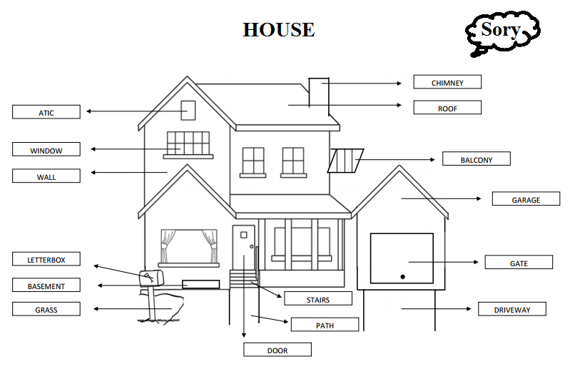 House parts names engine diagram and wiring diagram for House of names